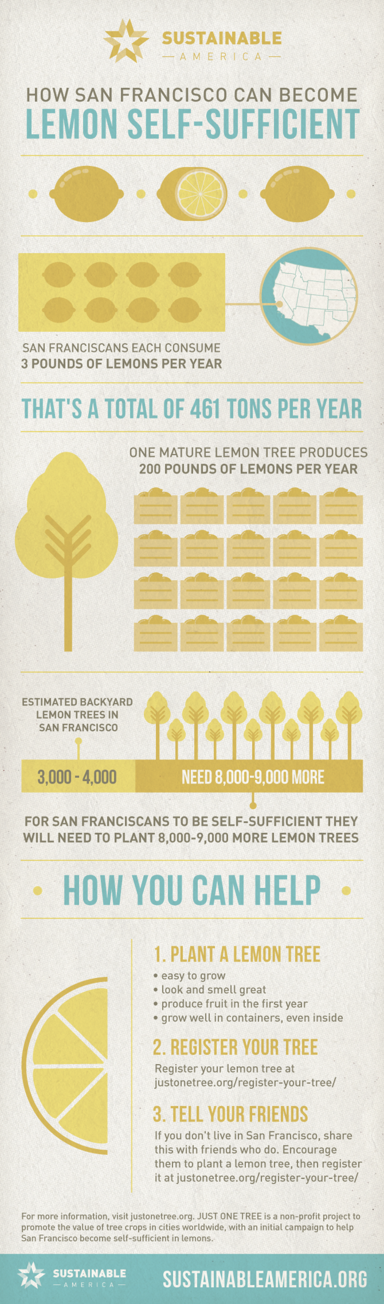 Lemon Trees for All in San Francisco Infographic