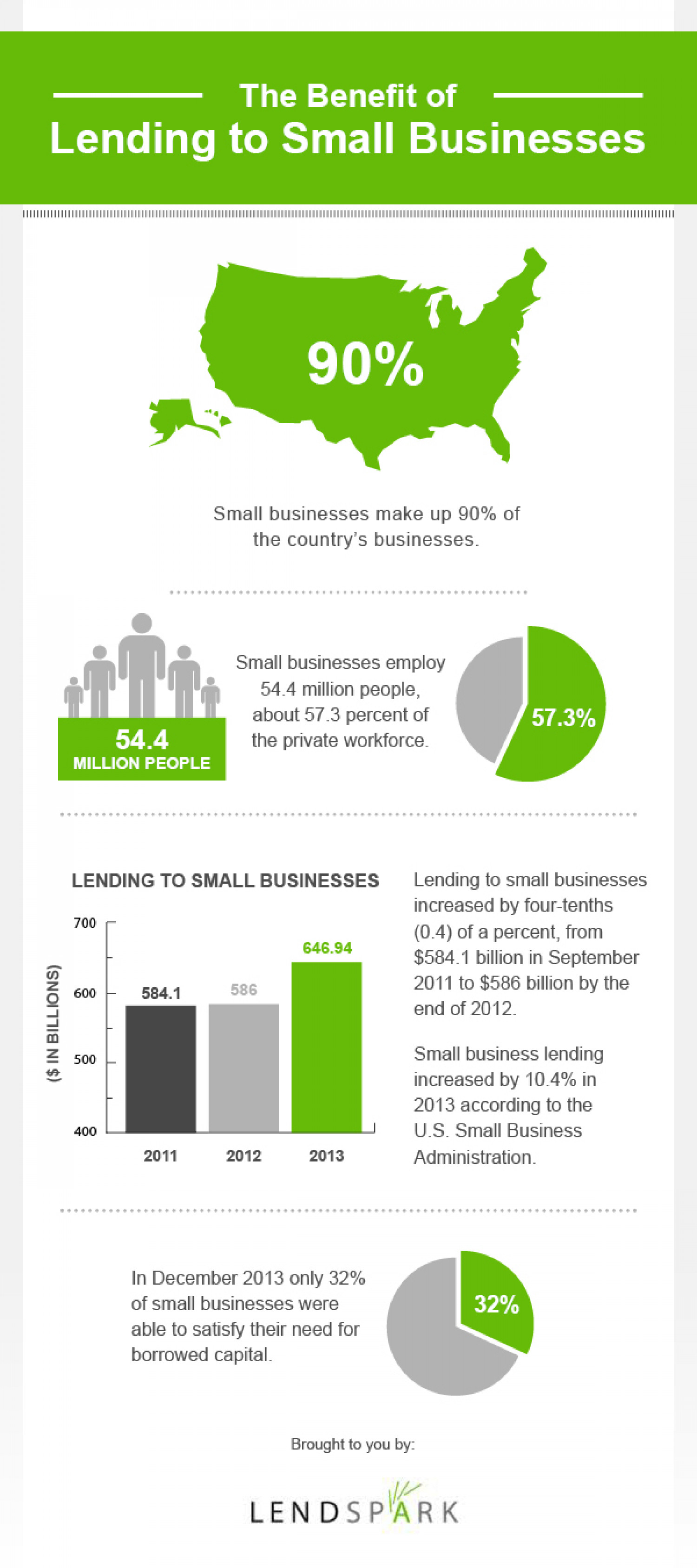 The Benefit of Lending to Small Businesses Infographic