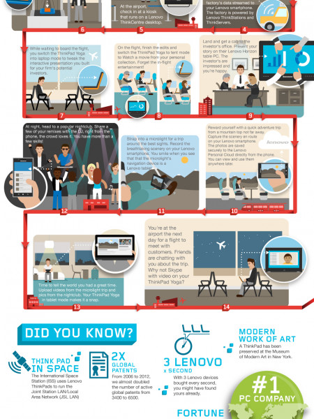 Lenovo Devices were with You Anywhere You Go Infographic