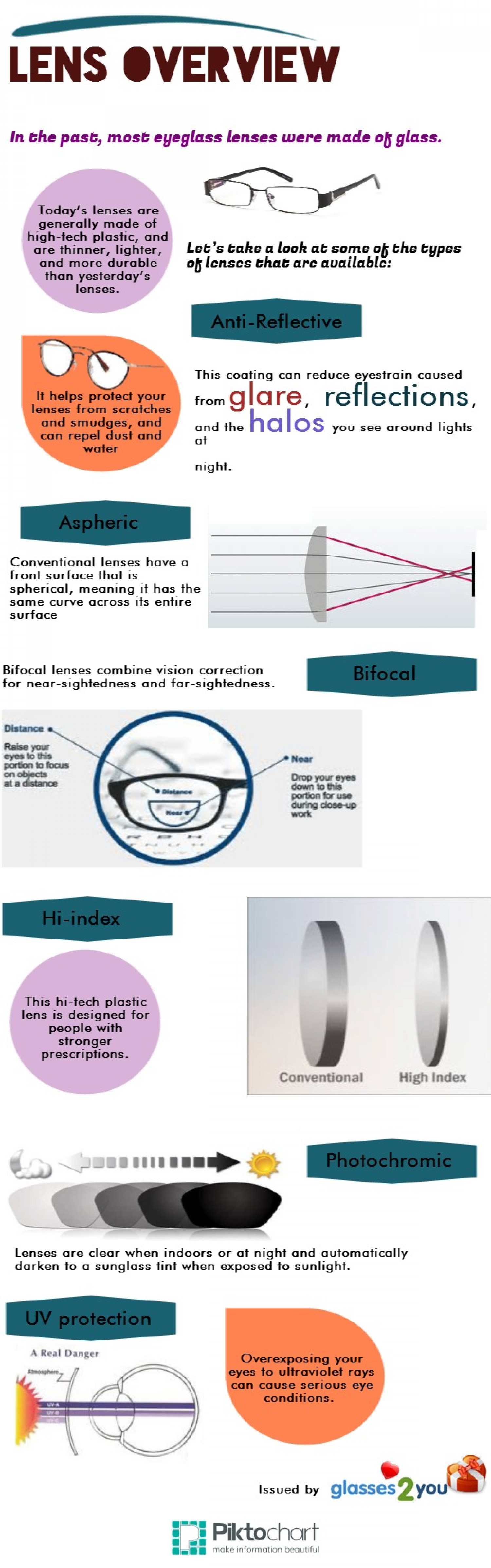 Lens Overview Infographic