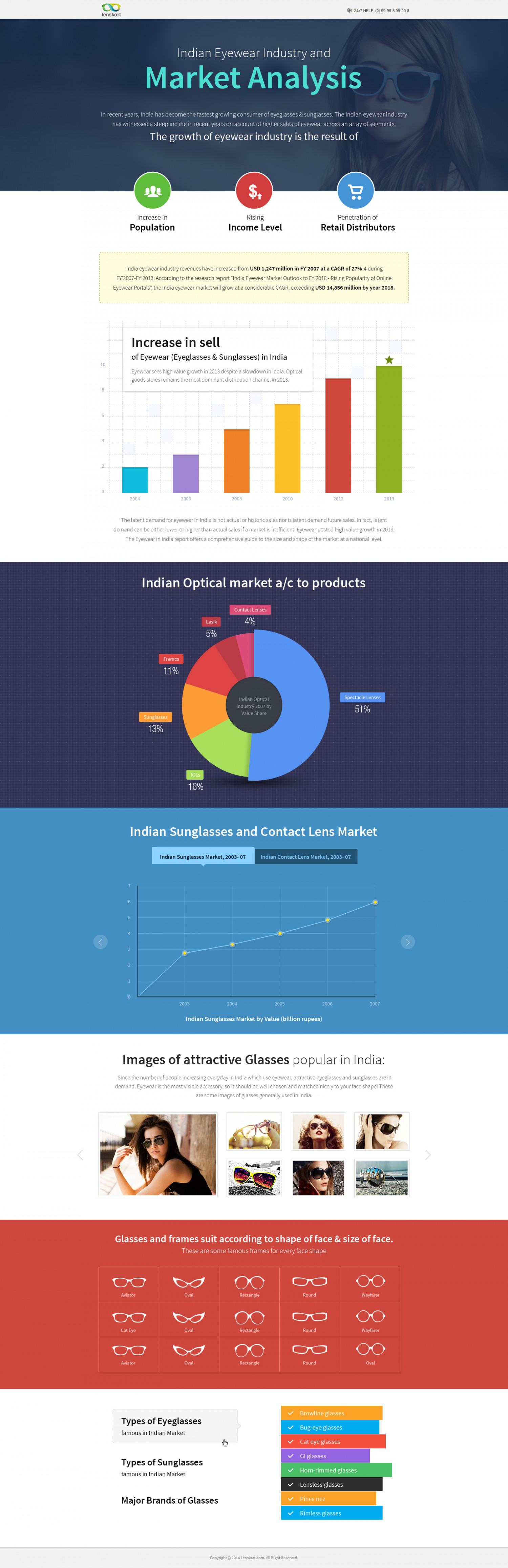 Indian Eyewear Industry Infographic
