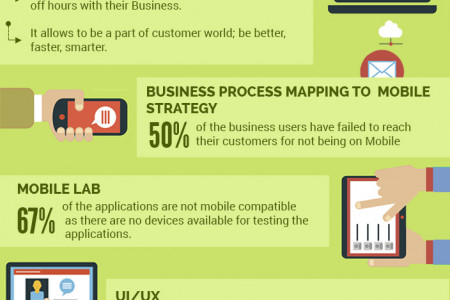 Leo TechnoSoft Presents Mobile Lab Infographic