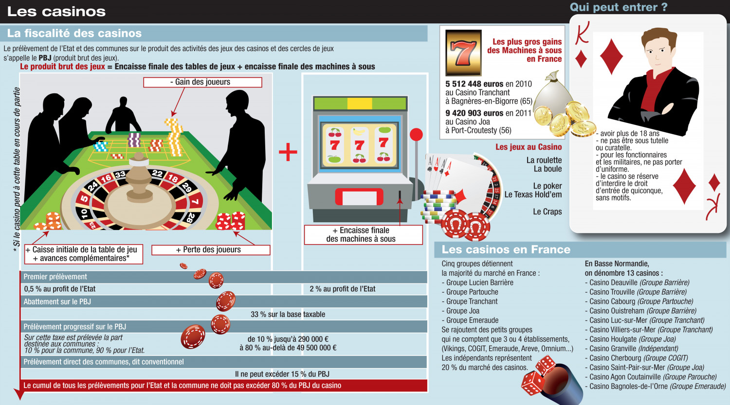 Les Casinos en France Infographic
