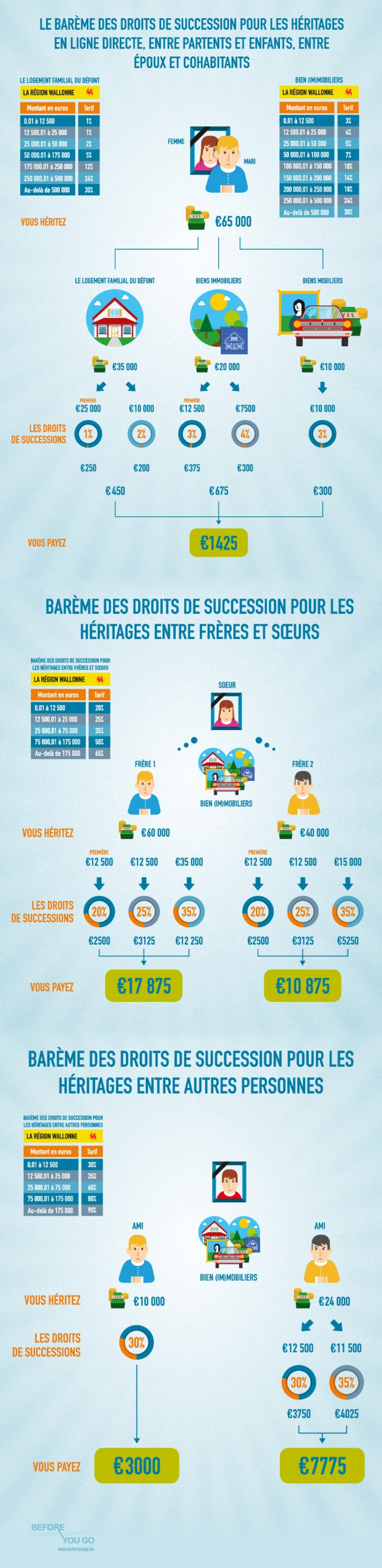Les droits de succession Infographic