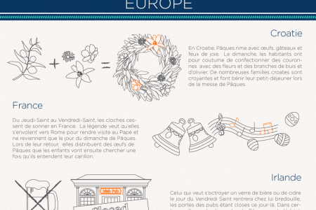 Les folles traditions de Pâques à travers le monde Infographic