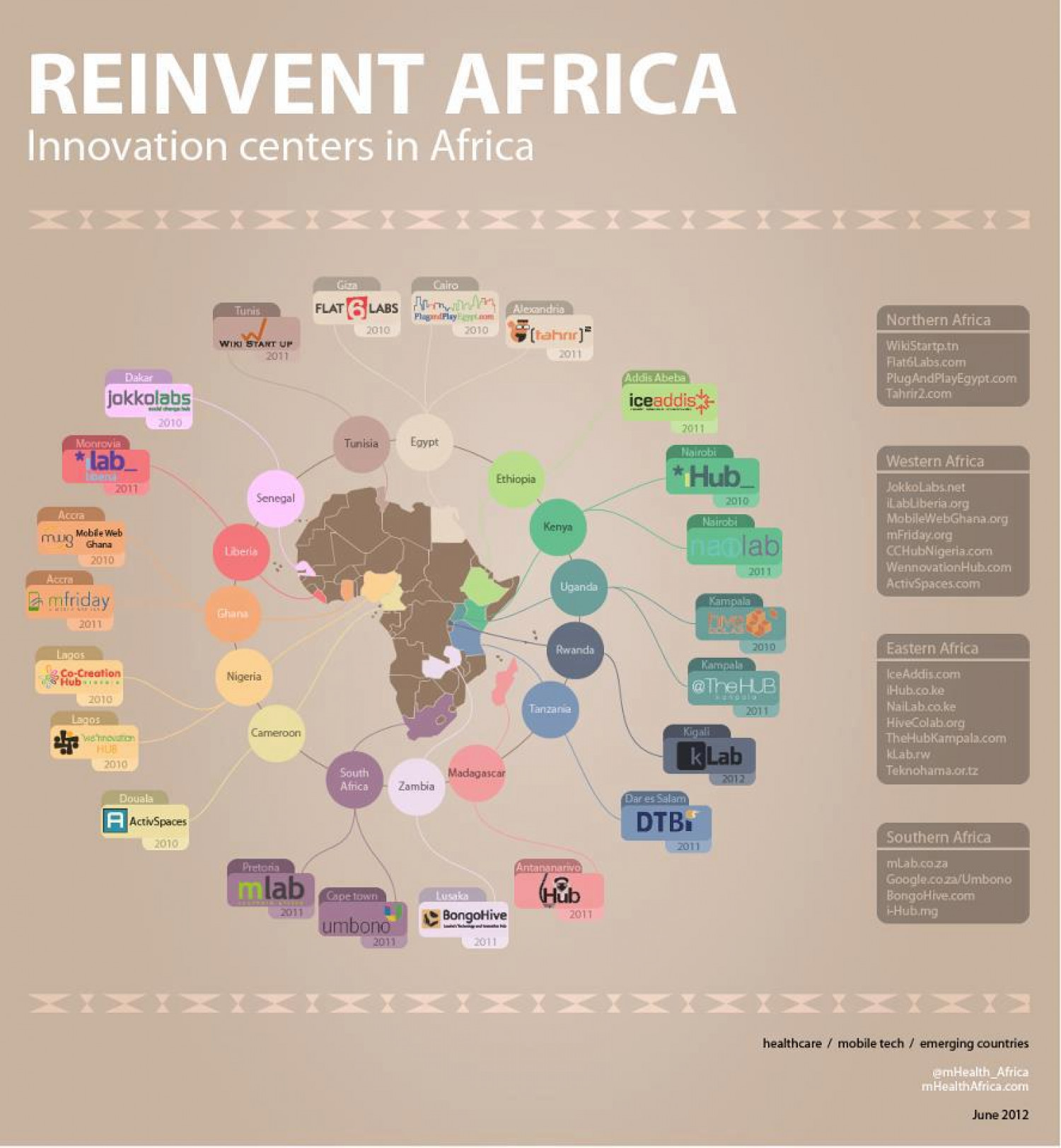 Reinvent Africa Infographic