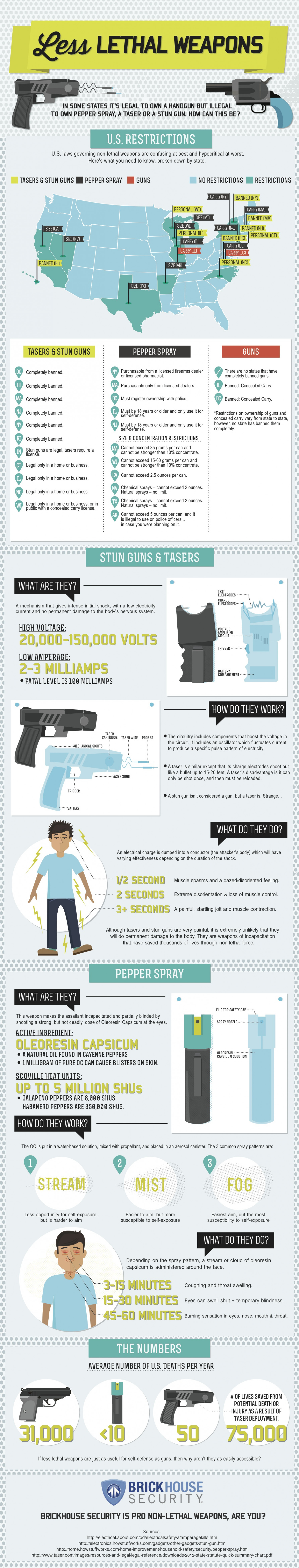 Less Lethal Vs. Lethal Weapons: Inconsistencies in Self Defense Laws Infographic