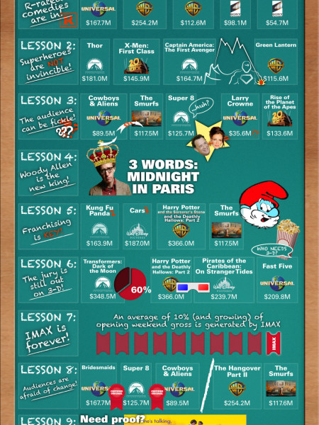 Lessons Learned from Summer Infographic