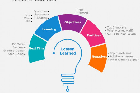 Lessons Learned PowerPoint Template Infographic