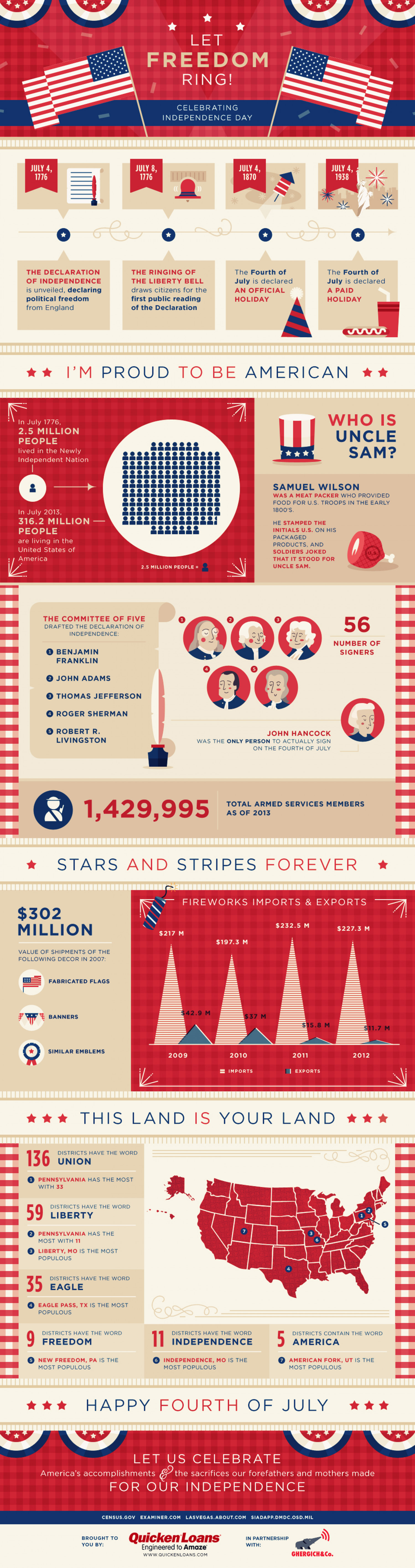 Let Freedom Ring! Infographic