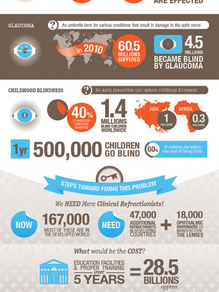 Let There Be Sight Infographic