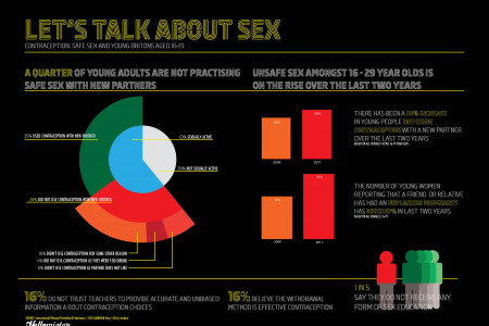 Let's Talk About Sex Infographic