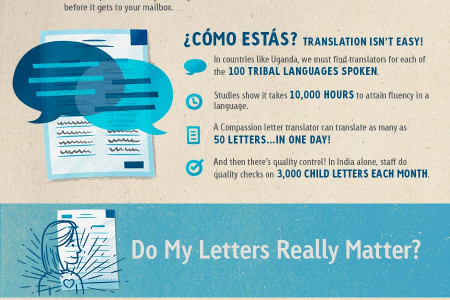 Letter Writing 101 Infographic