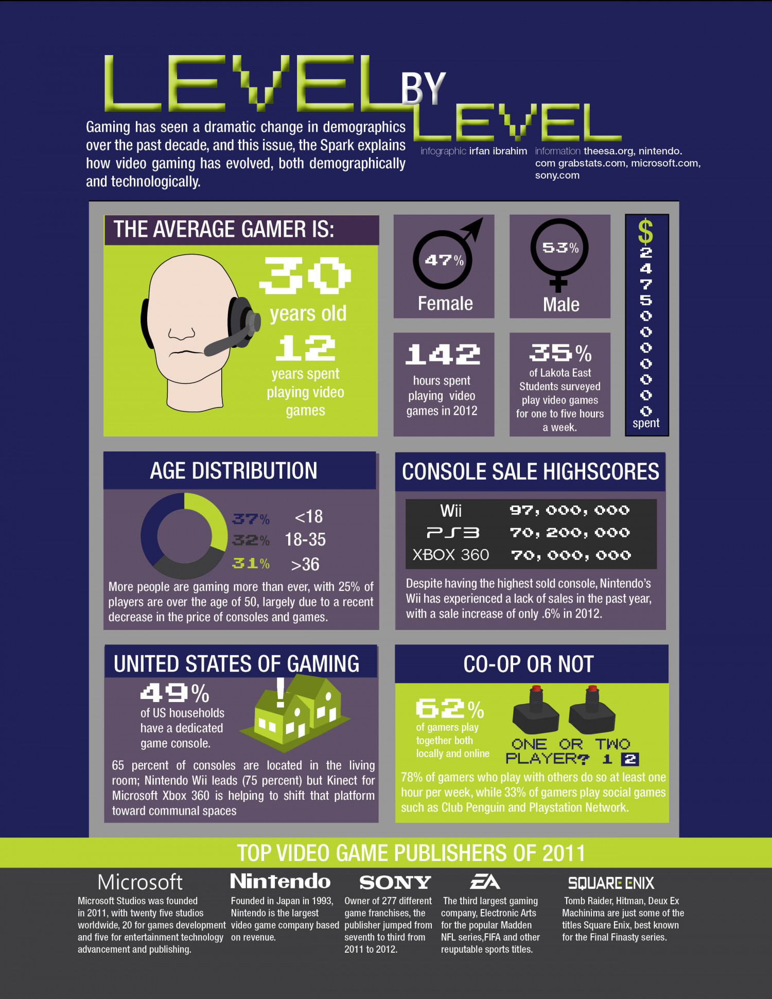 Level By Level  Infographic