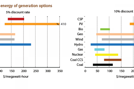 Levelized cost of energy of generation option Infographic