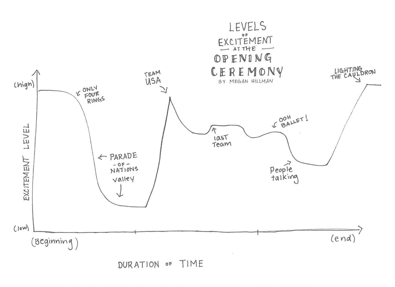 Levels of Excitement at the Opening Ceremony Infographic