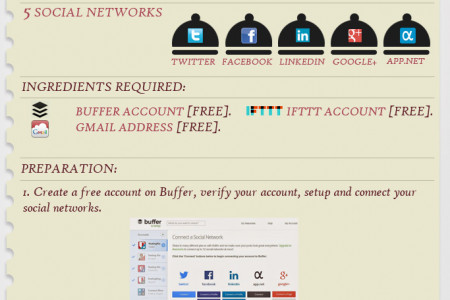 Leveraging IFTTT for SEO and Social Media Infographic
