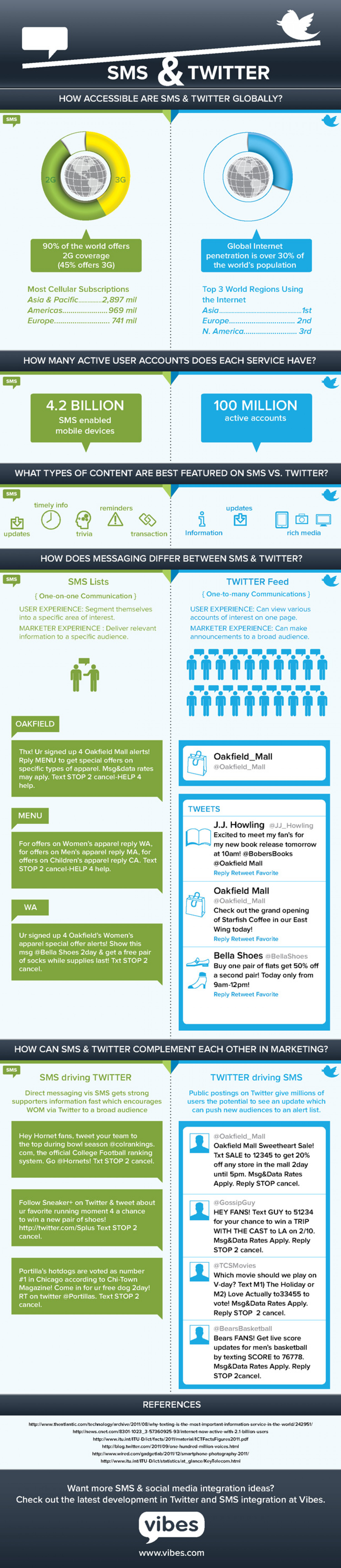 Leveraging SMS & Twitter Infographic