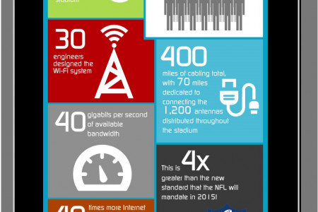 Levi's® Stadium: Hitting Sustainability and Technology Hard Out the Block Infographic