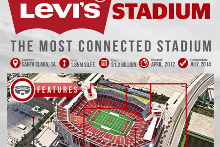 Levi's® Stadium: The Most Connected Stadium Infographic