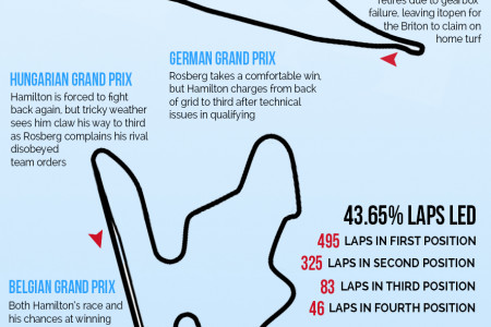 Lewis Hamilton's Route to Success Infographic