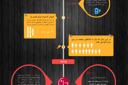 LG - Refrigerator Time Line Infographic