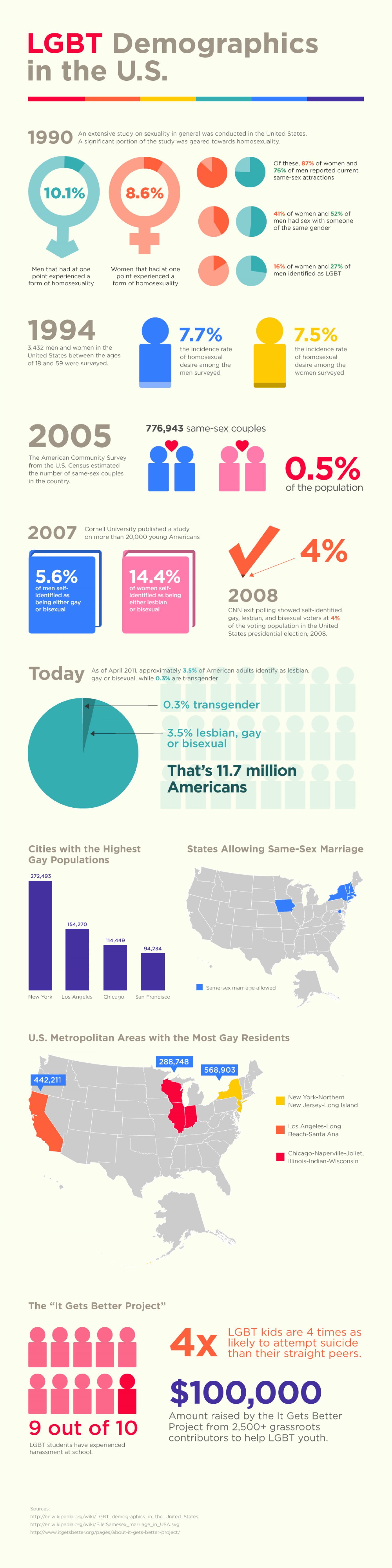 LGBT demographics of the United States Infographic