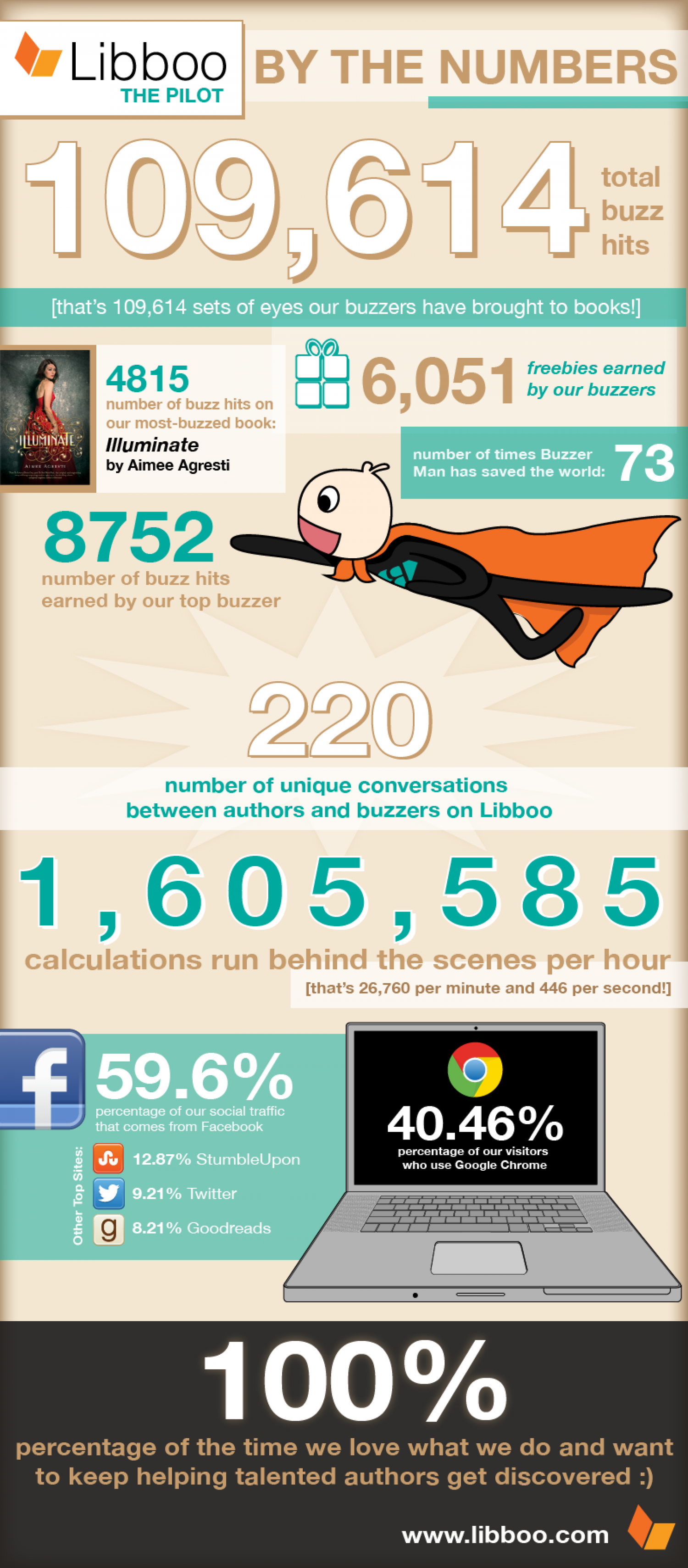 Libboo By The Numbers Infographic