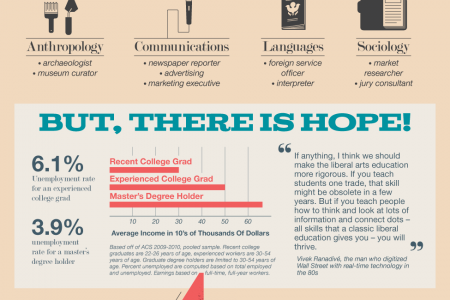 Liberal Arts Degrees Infographic