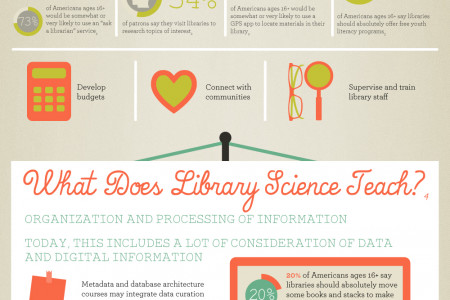 Library Science 101 Infographic
