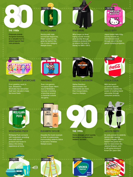 Licensing Through The Decades Infographic