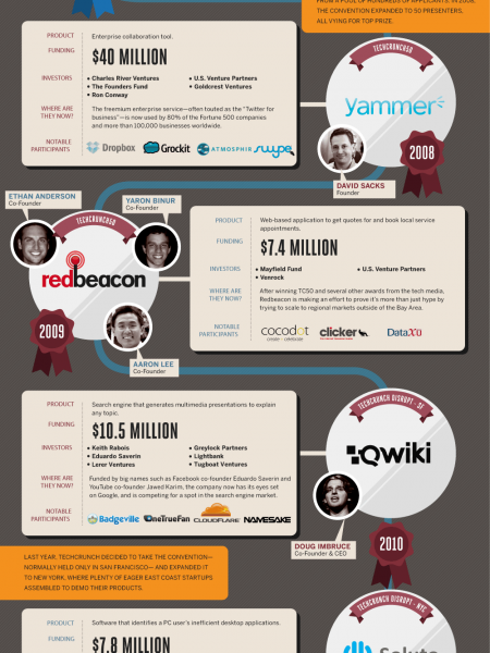 Life After Tech Crunch Disrupt  Infographic