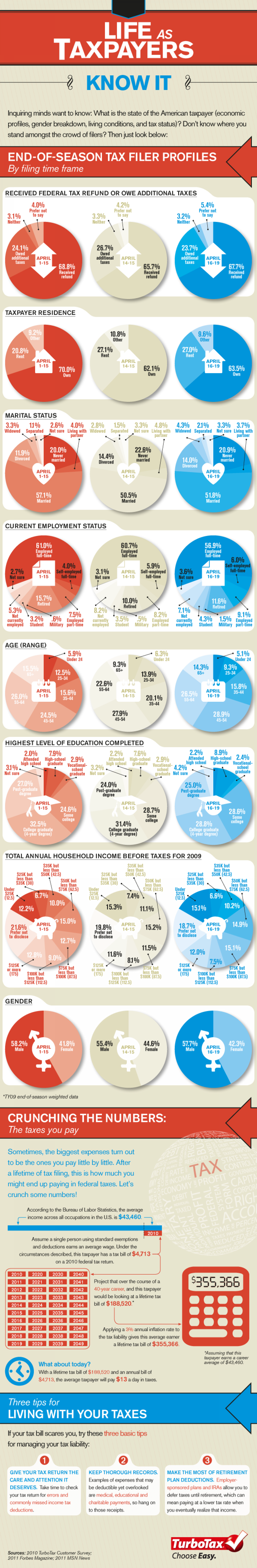 Life As Tax Payers Know It Infographic