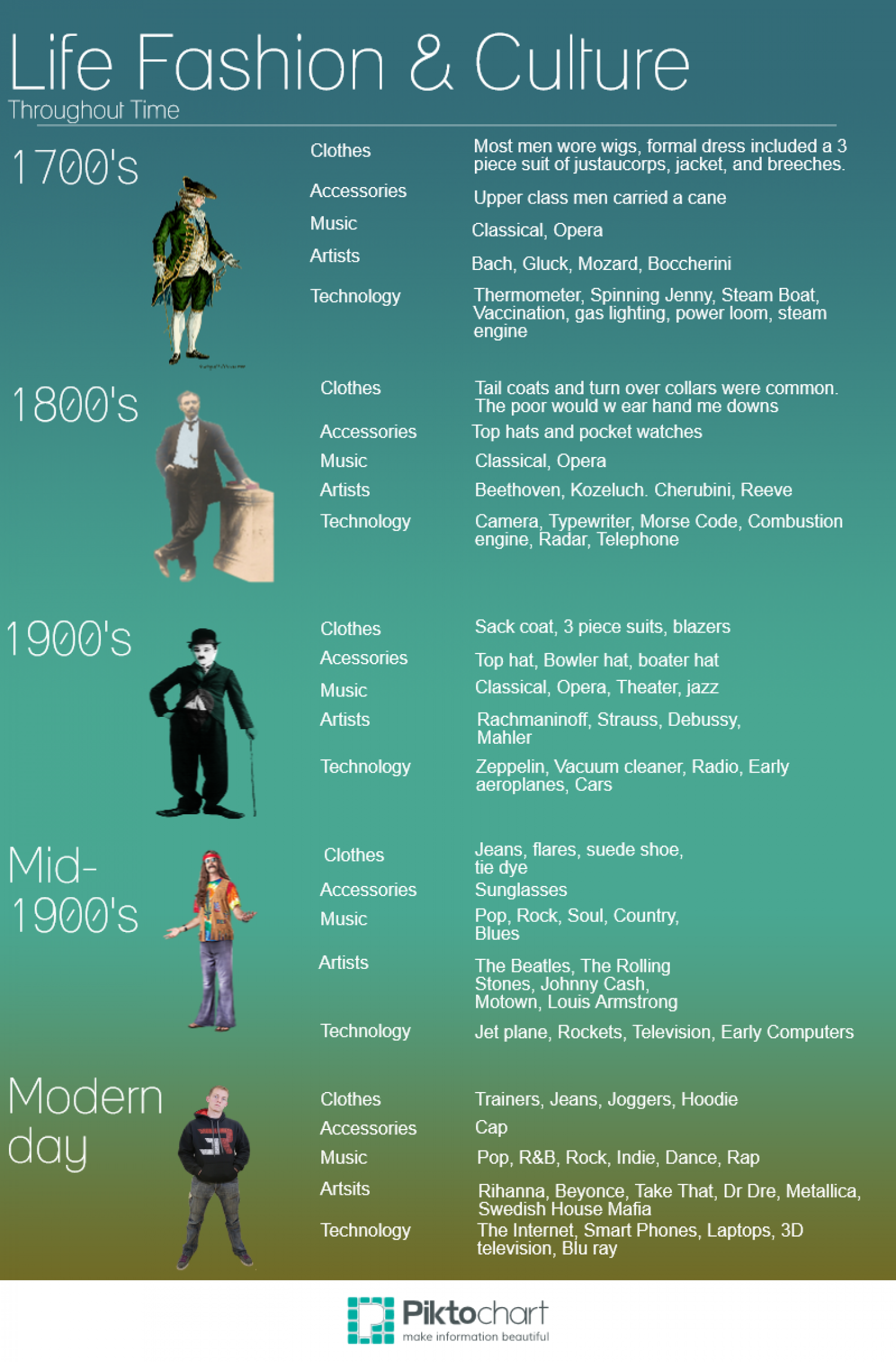 Life Fashion and Culture Infographic