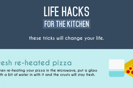 Life Hacks for your kitchen Infographic