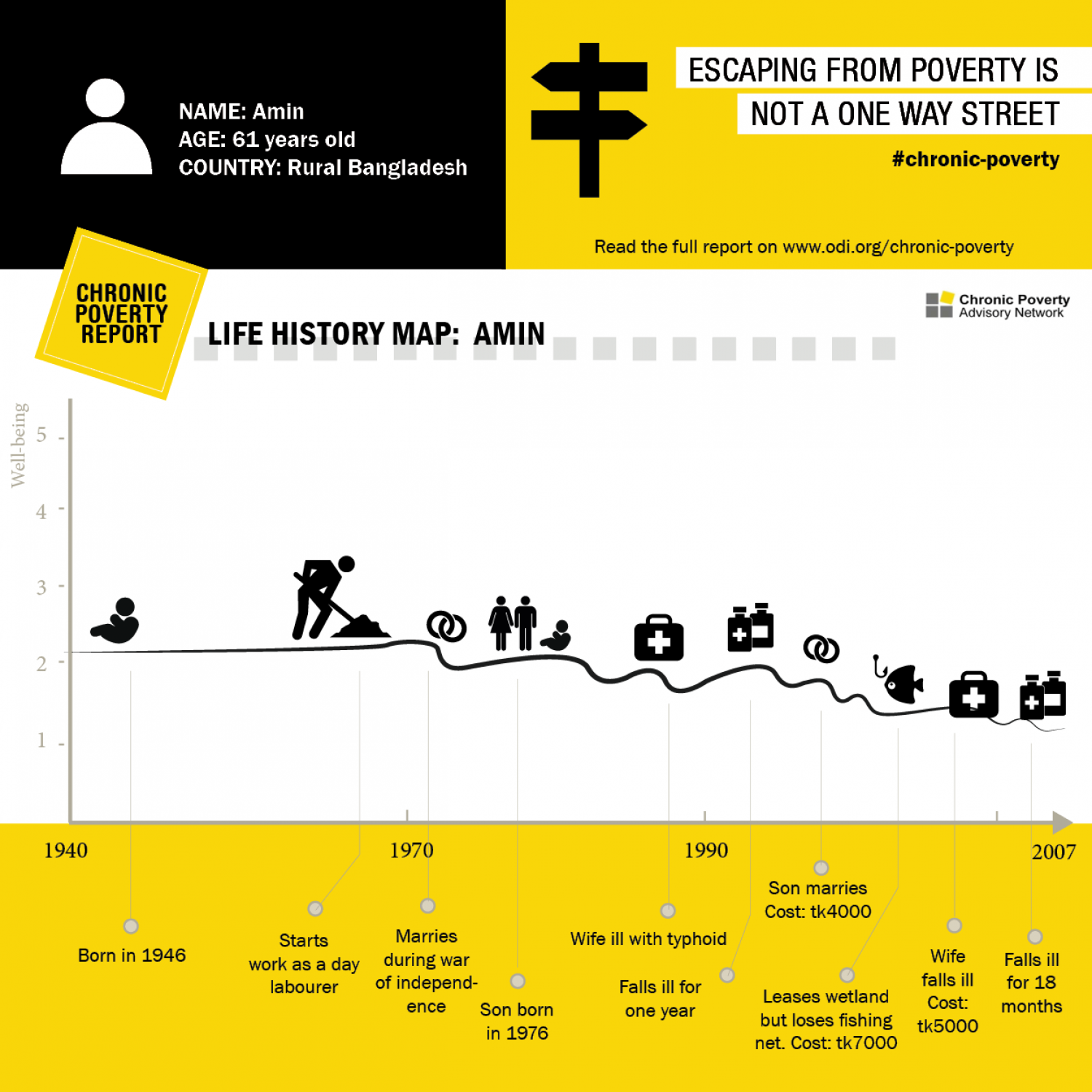 Life History Map: Amin Infographic