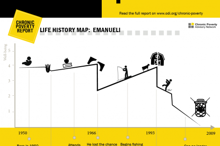Life History Map: Emanueli Infographic