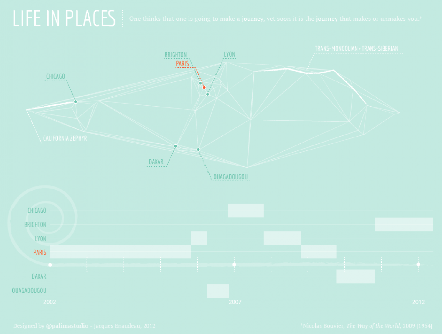 Life In Places Infographic