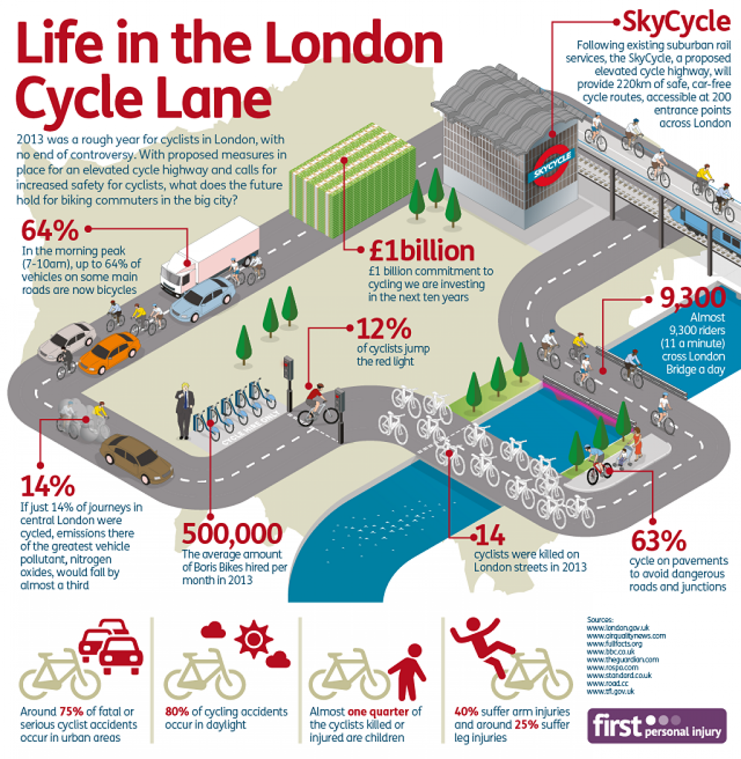 Life In The London Cycle Lane Infographic