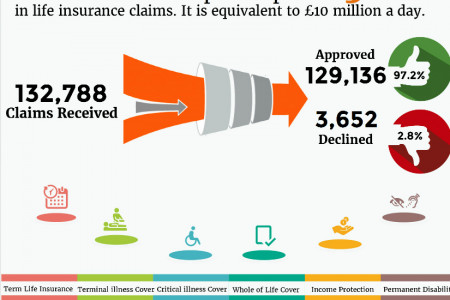 Life Insurance Claims & Payouts in the UK Infographic