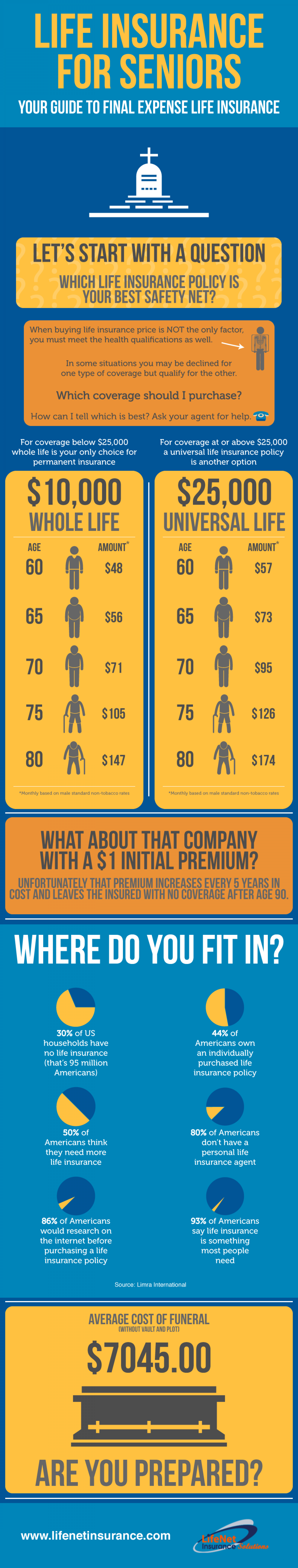 Life Insurance For Seniors Infographic
