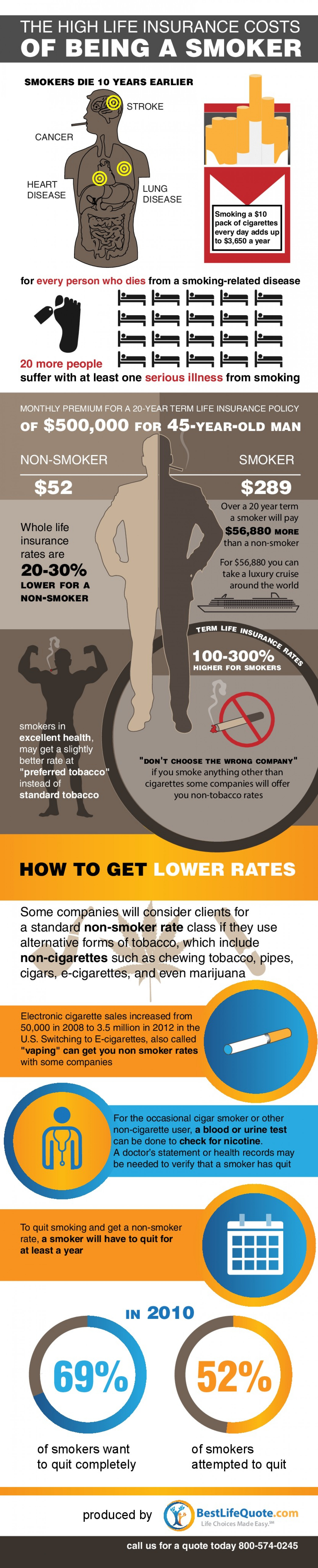 Life Insurance for Smokers Infographic