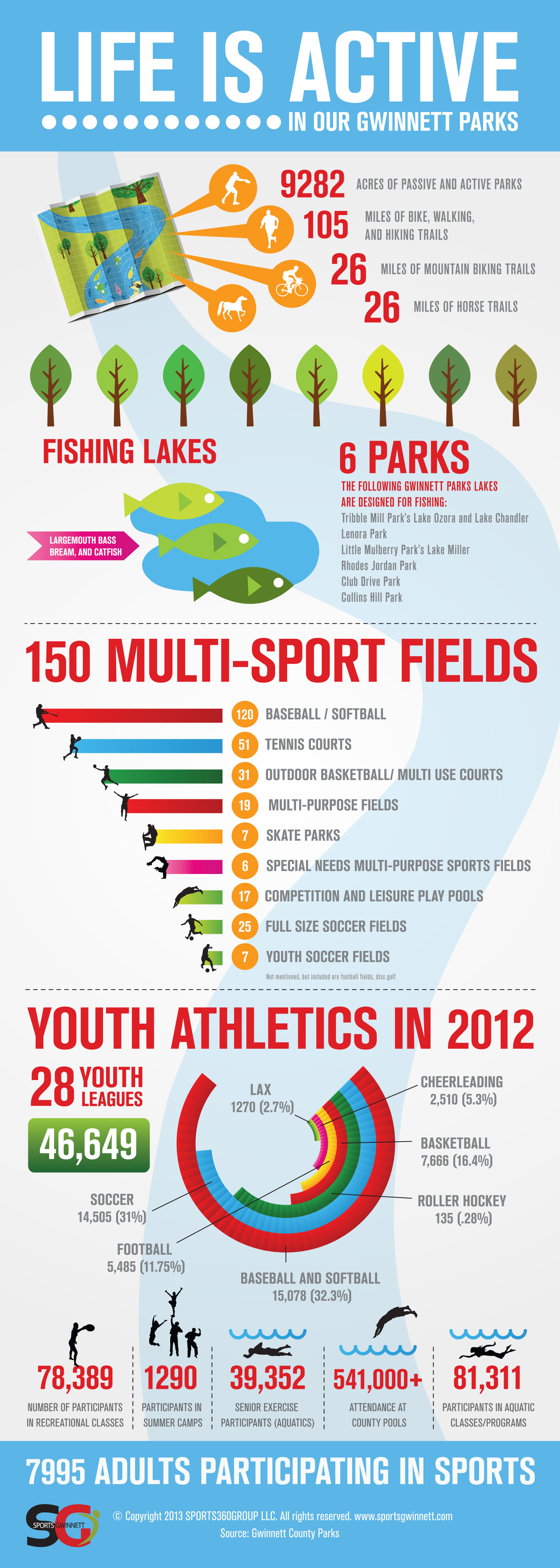 Life is Active in Gwinnett Parks Infographic