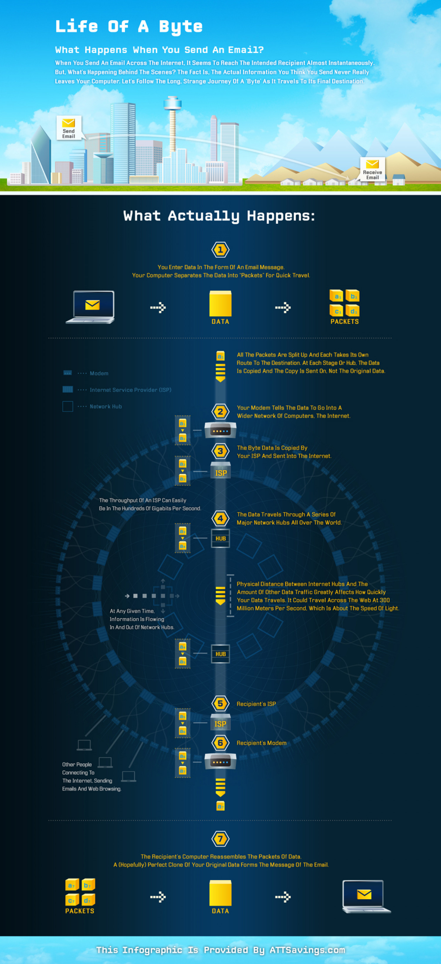 Life Of a Byte Infographic