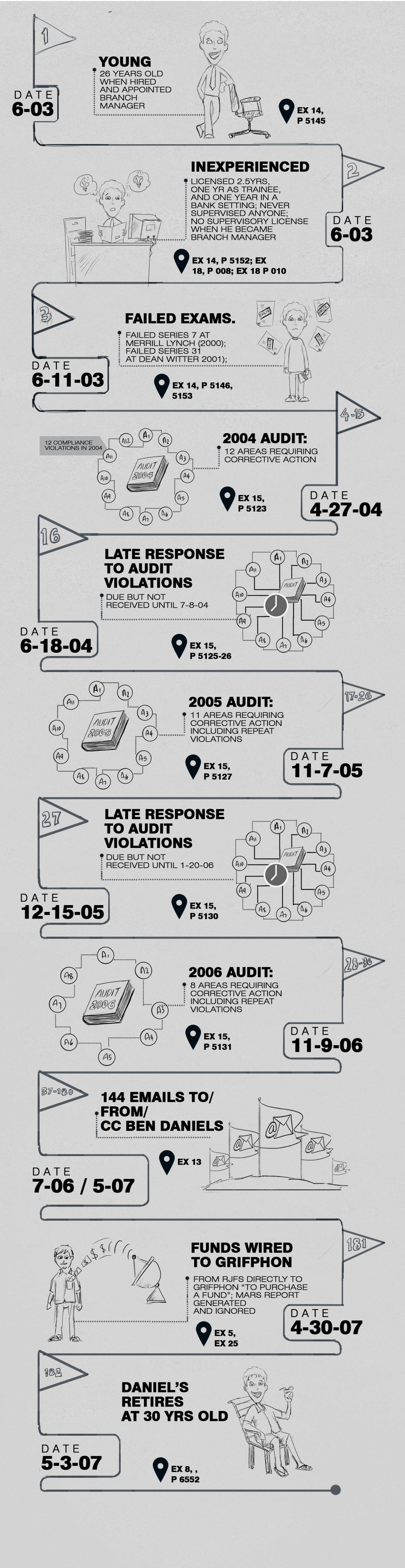 Life of Young Successful   Infographic