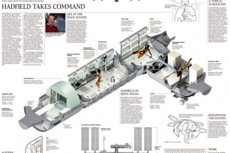Life on the International Space Station Infographic