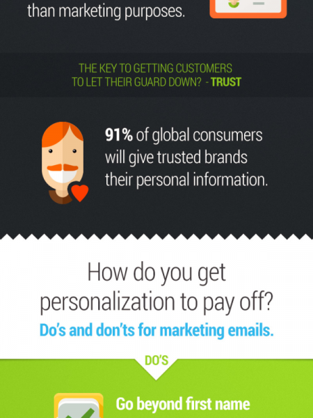 Personalization is the Key to Customers' Hearts, Minds and Wallets Infographic