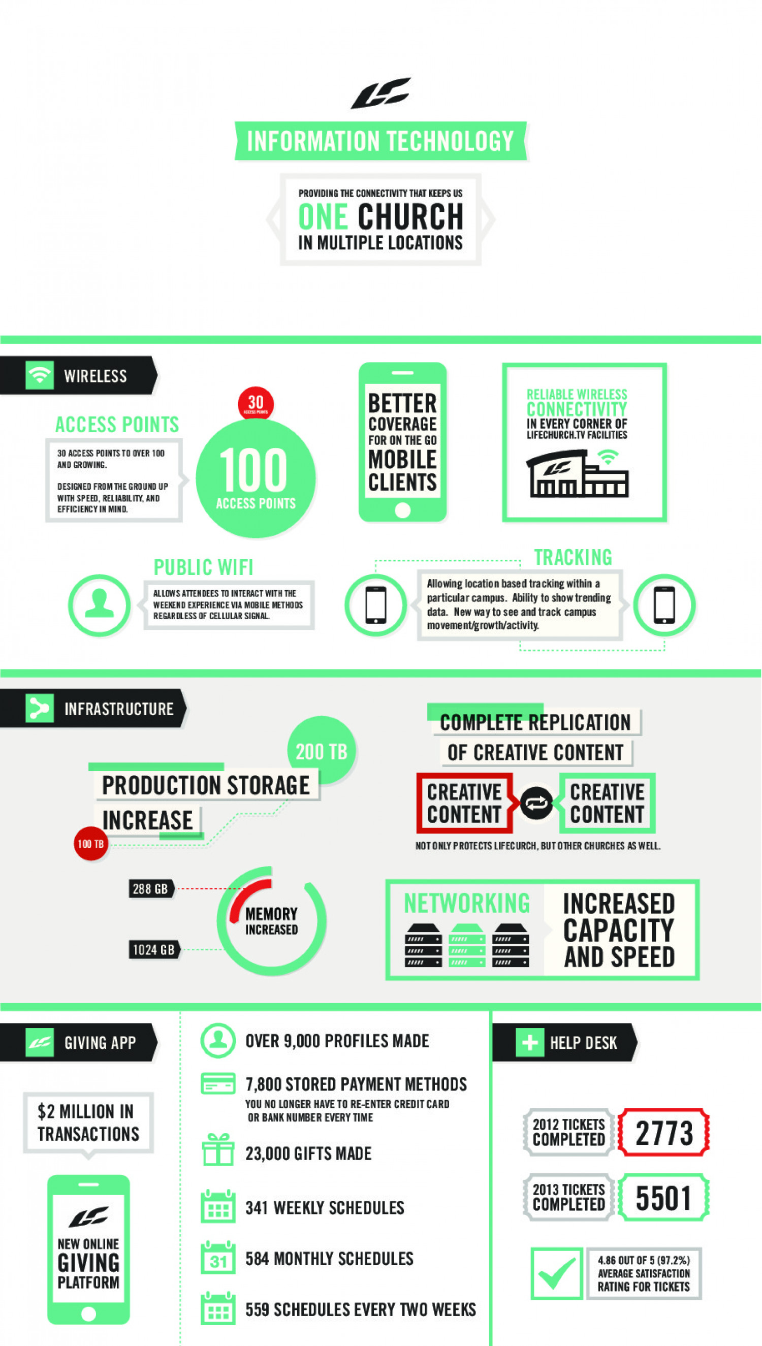 LifeChurch.tv Technology Infographic Infographic