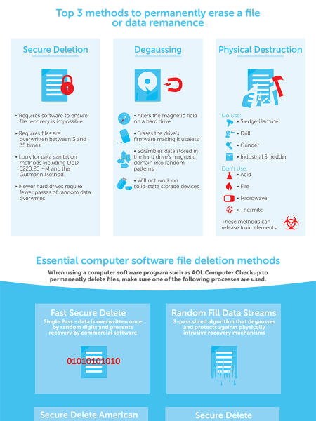 Lifecycle of a Deleted File Infographic