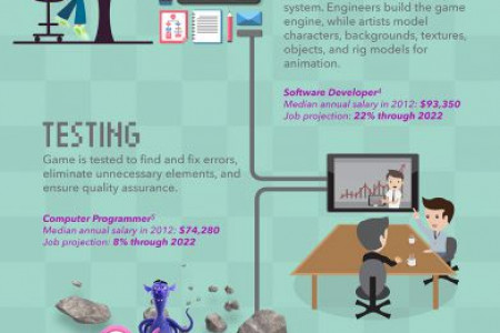 Lifecycle of a Video Game Infographic